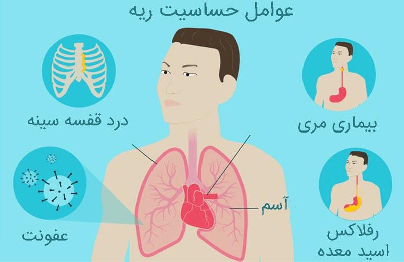 علائم بیماری های ریوی