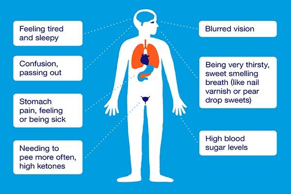 علائم بیماری دیابت