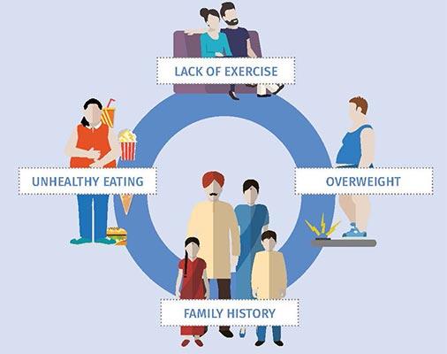 افراد مستعد گرفتن بیماری دیابت